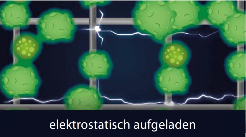 Grafische Darstellung für den HEPA-Filter elektronisch aufgeladen
