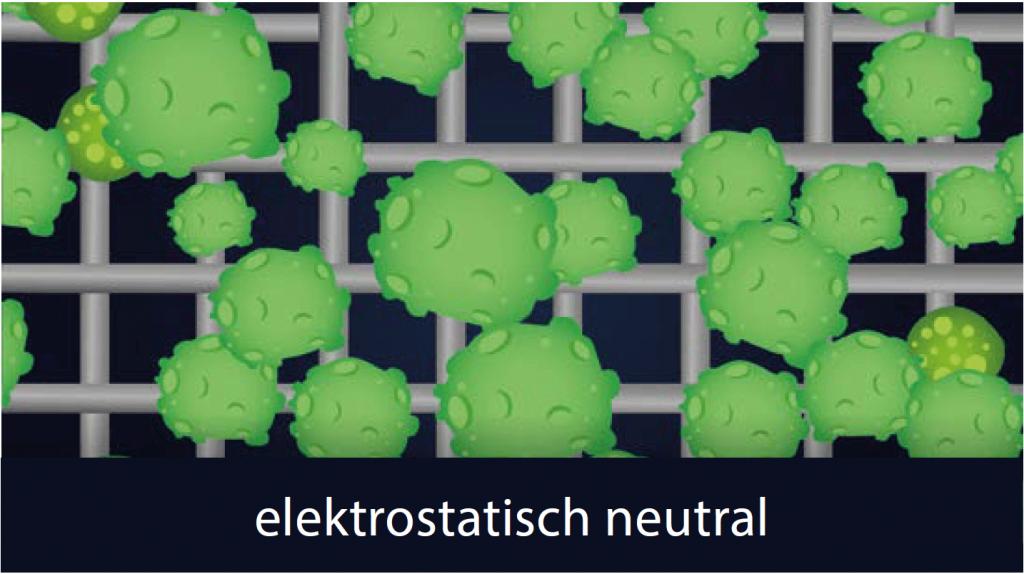 Grafische Darstellung für den HEPA-Filter elektronisch neutral