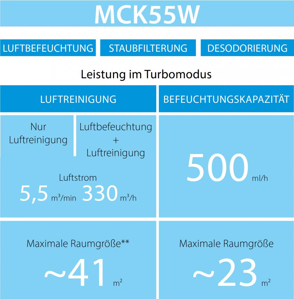 Leistung im Turbomodus von dem MCK55W